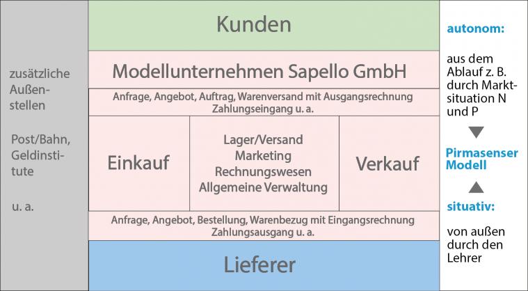 Bürosimulation Pirmasenser Modell